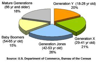 GenJones graphic